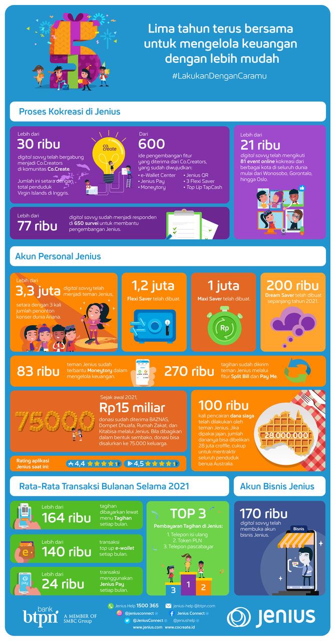 Jenius Infographic